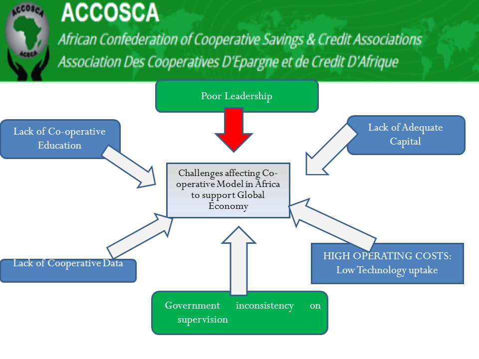 Challenges affecting Co- operative Model in Africa to support Global Economy Lack of Co-operative Education Lack of Adequate Capital HIGH OPERATING CO