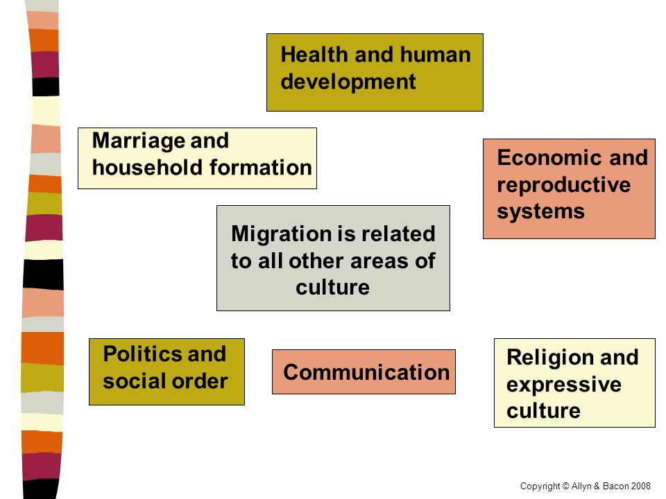 Copyright © Allyn & Bacon 2008 Anthropologists interested in migration study…  The kinds of people who migrate  Causes of migration  Processes of migration  Health and psychosocial adaptations to new locations  How migration affects economic and social status, identity, language, religion  Implications for planning and policy