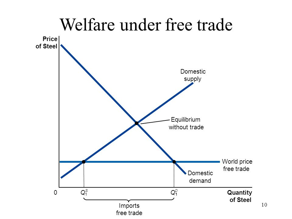 10 Price of Steel 0 Quantity of Steel Domestic supply Domestic demand Imports free trade Equilibrium without trade World price free trade Q S Q D Welf