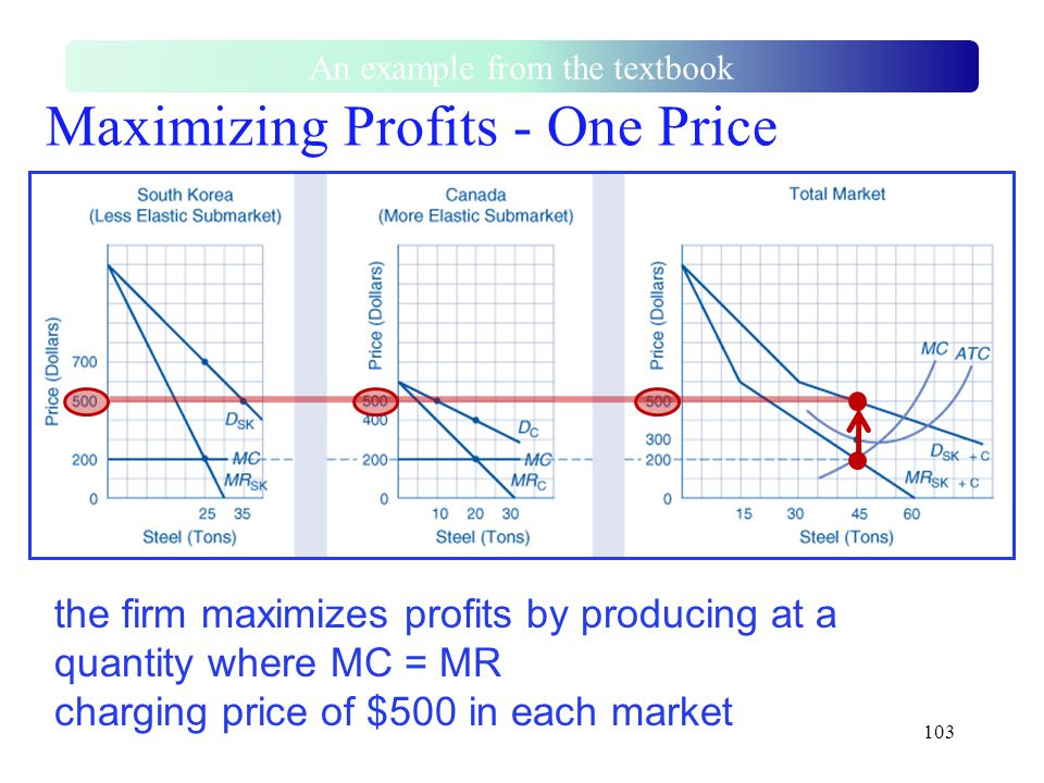 103 Maximizing Profits - One Price An example from the textbook the firm maximizes profits by producing at a quantity where MC = MR charging price of
