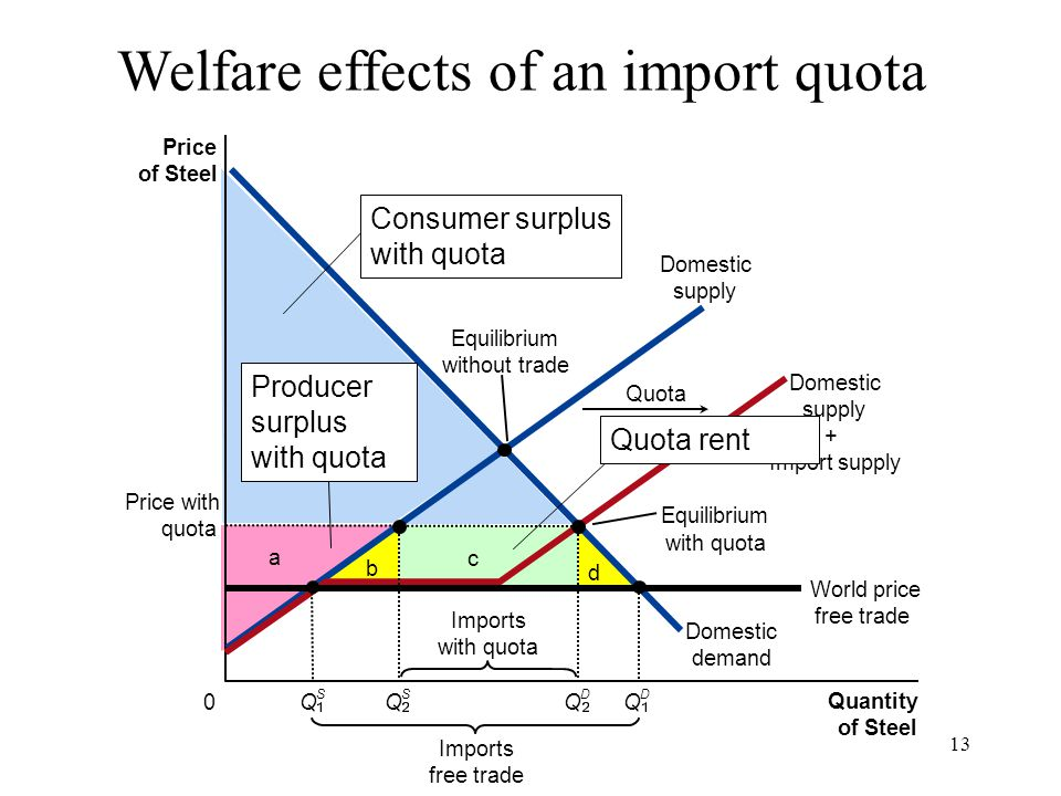 13 c a b d Price of Steel 0 Quantity of Steel Domestic supply Domestic supply + Import supply Domestic demand Price with quota Imports free trade Equi