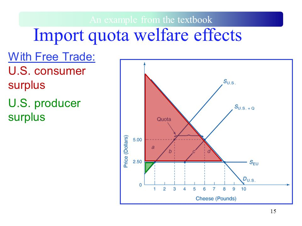15 With Free Trade: U.S. consumer surplus U.S. producer surplus Import quota welfare effects An example from the textbook