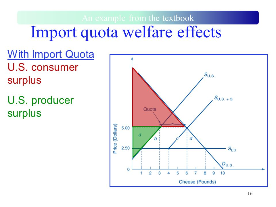 16 Import quota welfare effects With Import Quota U.S. consumer surplus U.S. producer surplus An example from the textbook