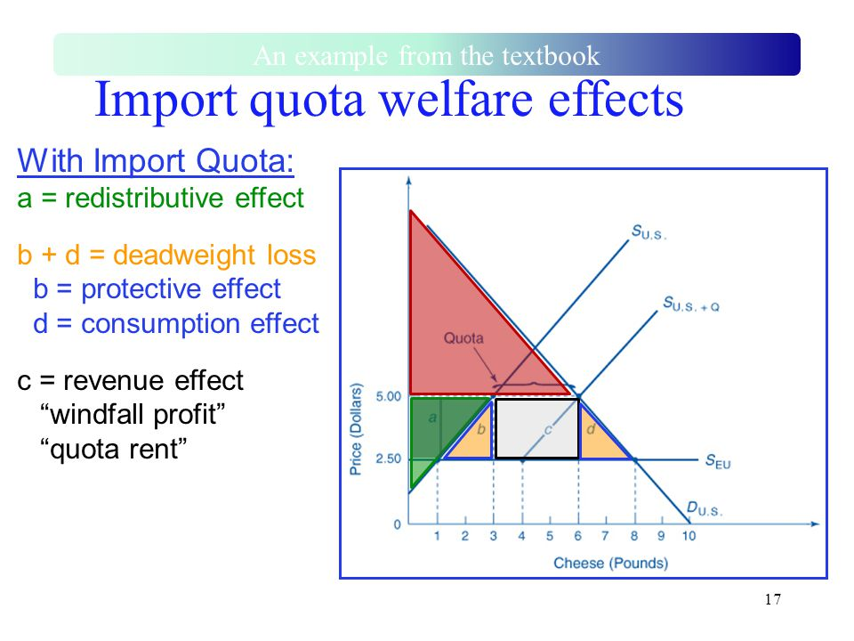 """17 With Import Quota: a = redistributive effect b + d = deadweight loss b = protective effect d = consumption effect c = revenue effect """"windfall prof"""