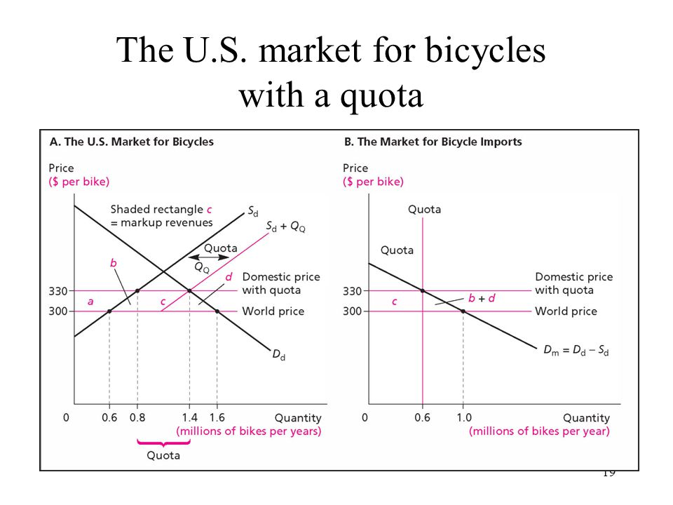 19 The U.S. market for bicycles with a quota