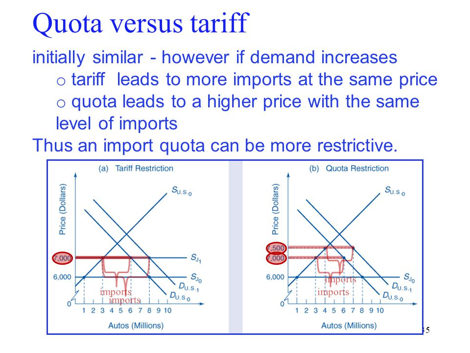 35 Quota versus tariff initially similar - however if demand increases o tariff leads to more imports at the same price o quota leads to a higher pric