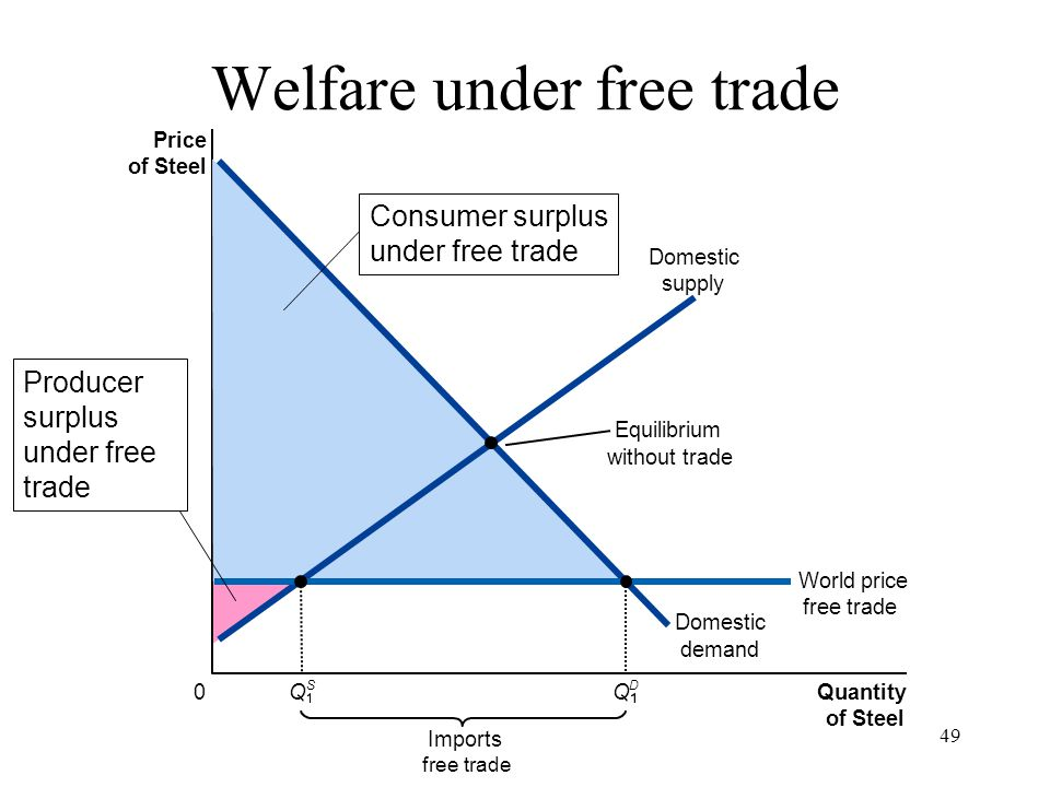 49 Price of Steel 0 Quantity of Steel Domestic supply Domestic demand Imports free trade Equilibrium without trade World price free trade Q S Q D Prod