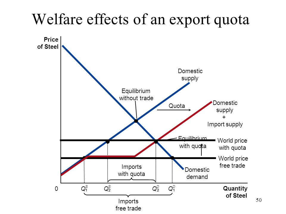 50 Welfare effects of an export quota Price of Steel 0 Quantity of Steel Domestic supply Domestic demand Imports free trade Equilibrium with quota Equ