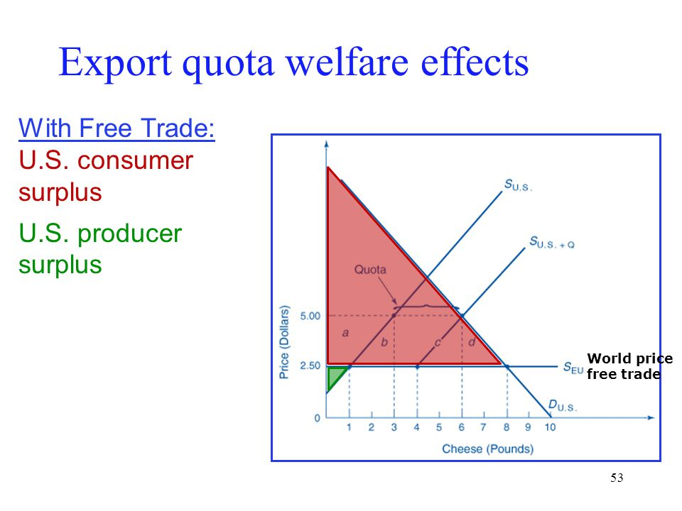 53 With Free Trade: U.S. consumer surplus U.S. producer surplus Export quota welfare effects World price free trade