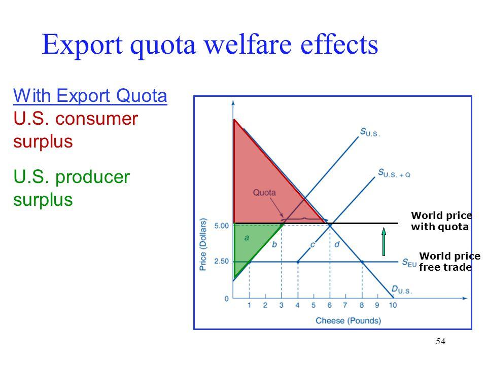 54 Export quota welfare effects With Export Quota U.S. consumer surplus U.S. producer surplus World price with quota World price free trade