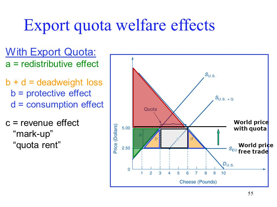 """55 With Export Quota: a = redistributive effect b + d = deadweight loss b = protective effect d = consumption effect c = revenue effect """"mark-up"""" """"quo"""
