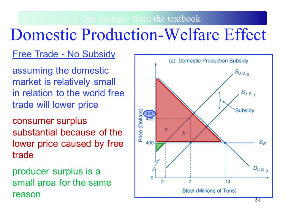84 Domestic Production-Welfare Effect An example from the textbook Free Trade - No Subsidy assuming the domestic market is relatively small in relatio