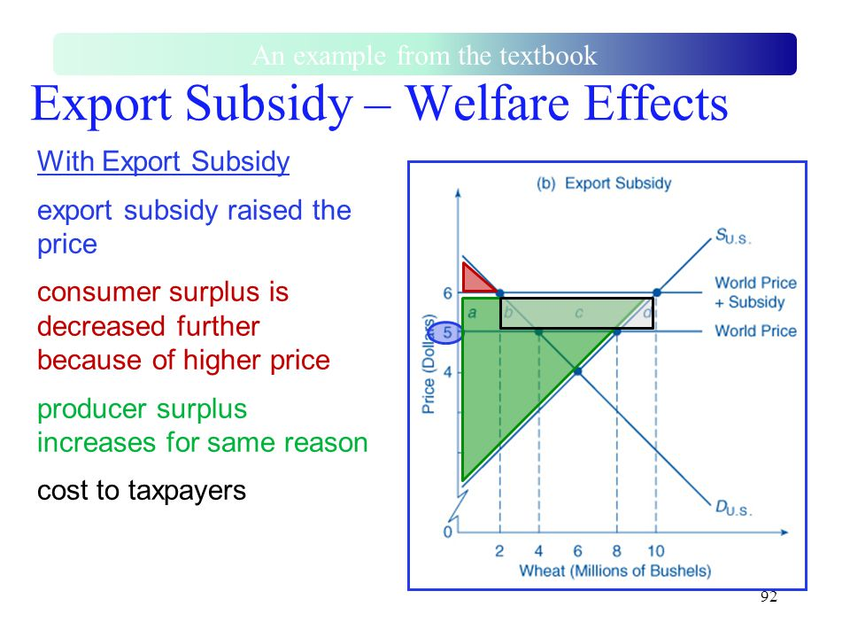 92 Export Subsidy – Welfare Effects An example from the textbook With Export Subsidy export subsidy raised the price consumer surplus is decreased fur