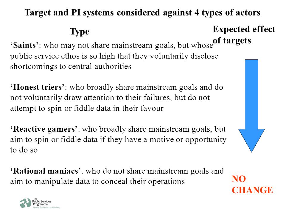 Target and PI systems considered against 4 types of actors 'Saints': who may not share mainstream goals, but whose public service ethos is so high that they voluntarily disclose shortcomings to central authorities 'Honest triers': who broadly share mainstream goals and do not voluntarily draw attention to their failures, but do not attempt to spin or fiddle data in their favour 'Reactive gamers': who broadly share mainstream goals, but aim to spin or fiddle data if they have a motive or opportunity to do so 'Rational maniacs': who do not share mainstream goals and aim to manipulate data to conceal their operations Type Expected effect of targets NO CHANGE