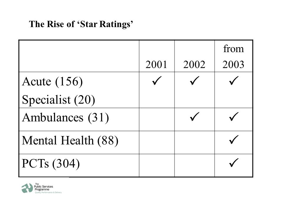 20012002 from 2003 Acute (156) Specialist (20)  Ambulances (31)  Mental Health (88)  PCTs (304)  The Rise of 'Star Ratings'