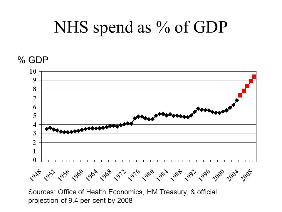 NHS spend as % of GDP % GDP Sources: Office of Health Economics, HM Treasury, & official projection of 9.4 per cent by 2008