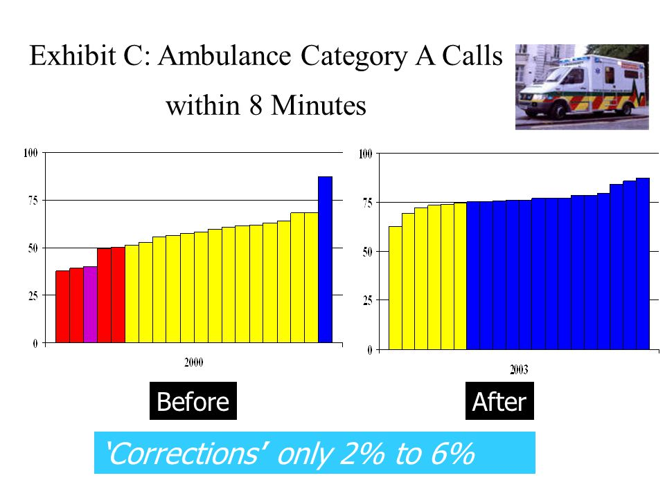 Exhibit C: Ambulance Category A Calls within 8 Minutes 'Corrections'' only 2% to 6% BeforeAfter