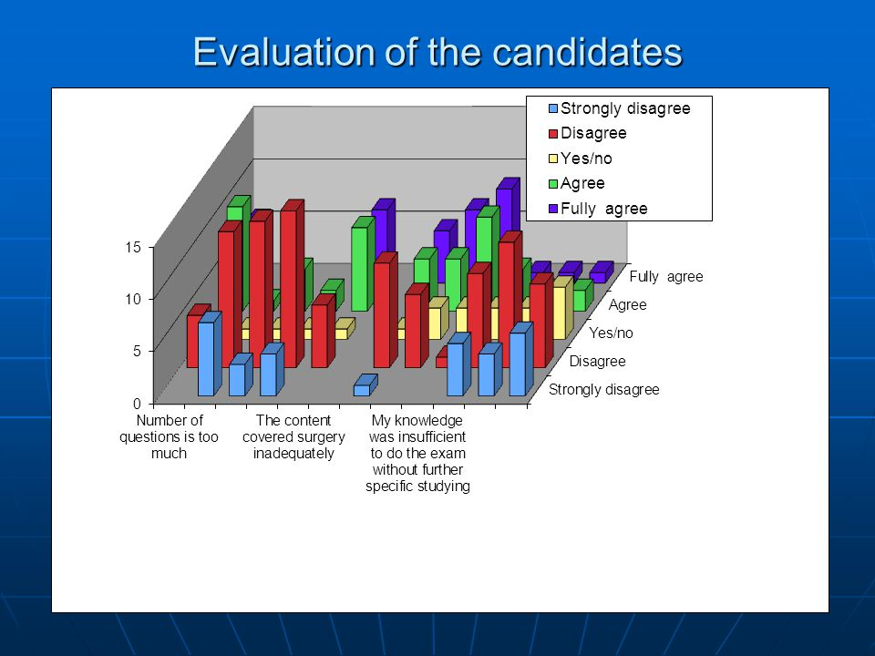 Evaluation of the candidates