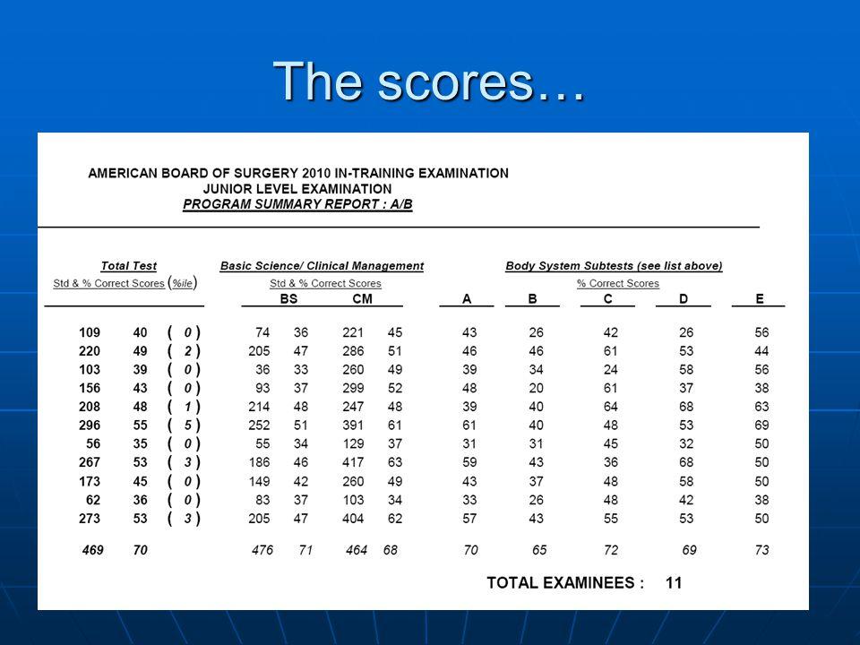 The scores…