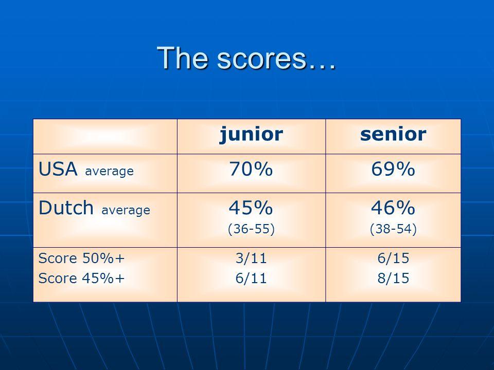juniorsenior USA average 70%69% Dutch average 45% (36-55) 46% (38-54) Score 50%+ Score 45%+ 3/11 6/11 6/15 8/15