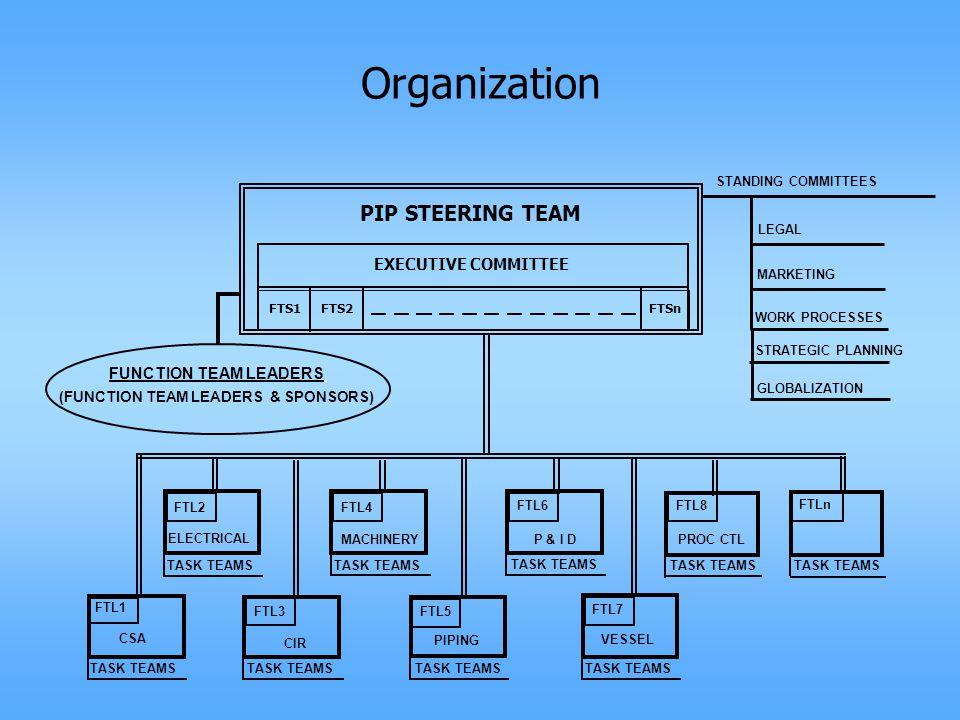Organization STRATEGIC PLANNING GLOBALIZATION
