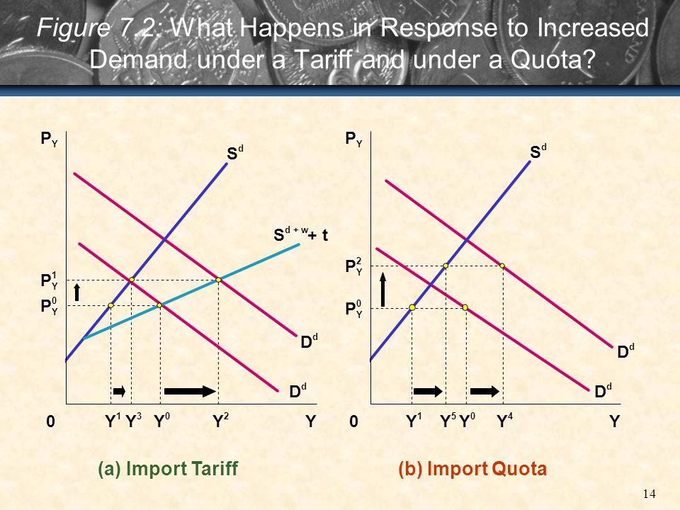 14 Figure 7.2: What Happens in Response to Increased Demand under a Tariff and under a Quota? 0 (a) Import Tariff P 1 Y P 0 Y P Y S d S d + w + t D d