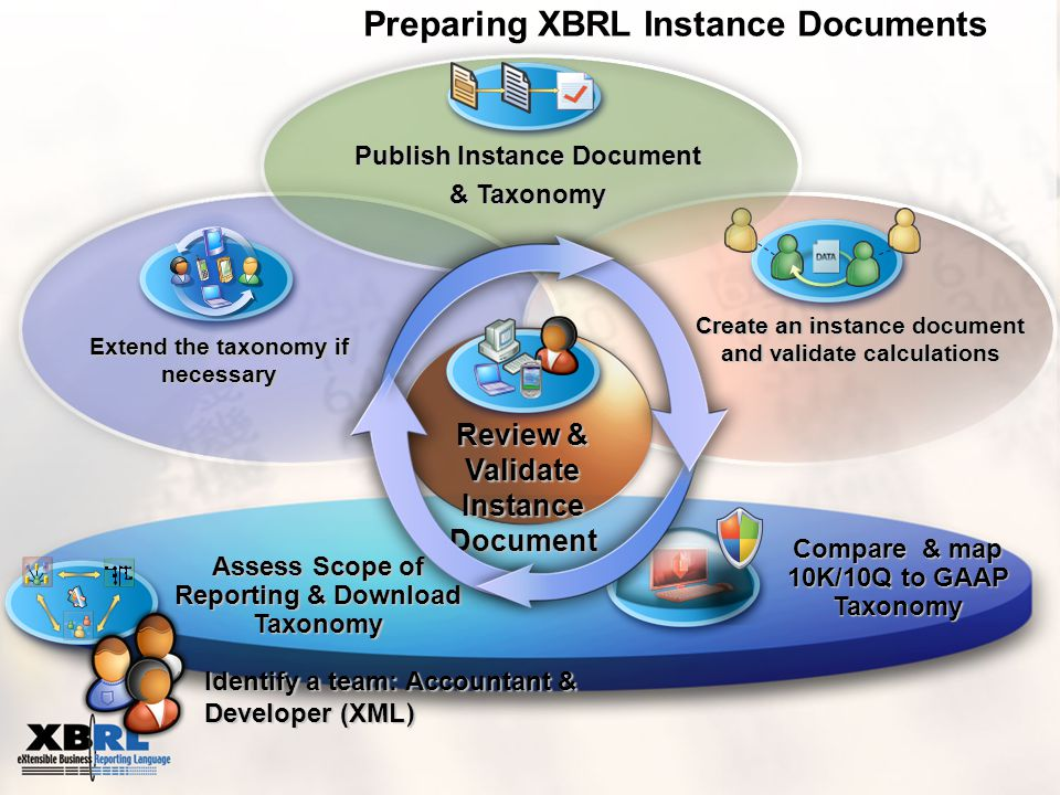 Extend the taxonomy if necessary Preparing XBRL Instance Documents Create an instance document and validate calculations Publish Instance Document & Taxonomy Compare & map 10K/10Q to GAAP Taxonomy Assess Scope of Reporting & Download Taxonomy Review & Validate Instance Document Identify a team: Accountant & Developer (XML )