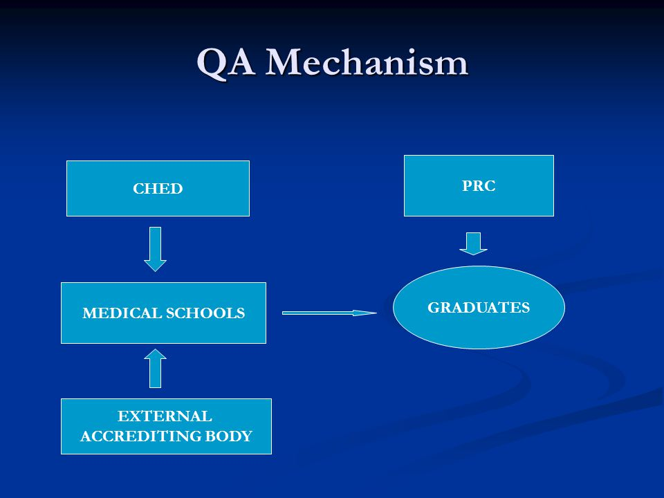 QA Mechanism CHED MEDICAL SCHOOLS EXTERNAL ACCREDITING BODY GRADUATES PRC