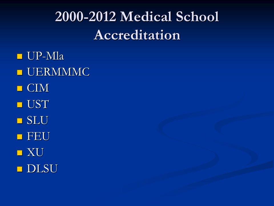 2000-2012 Medical School Accreditation UP-Mla UP-Mla UERMMMC UERMMMC CIM CIM UST UST SLU SLU FEU FEU XU XU DLSU DLSU