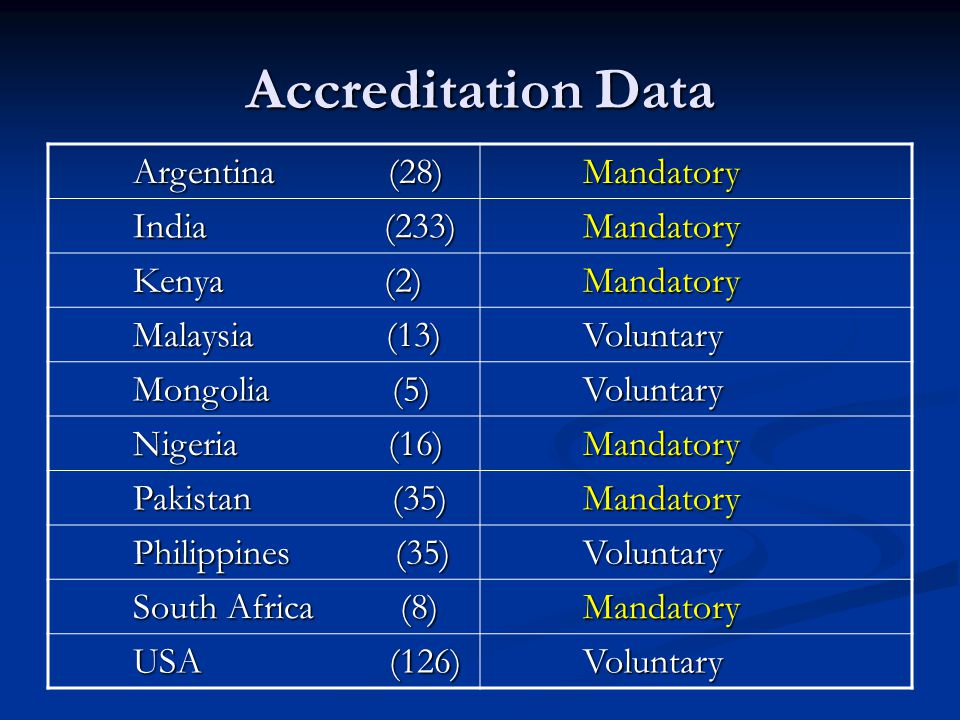 Accreditation Data Argentina (28) Argentina (28) Mandatory Mandatory India (233) India (233) Mandatory Mandatory Kenya (2) Kenya (2) Mandatory Mandatory Malaysia (13) Malaysia (13) Voluntary Voluntary Mongolia (5) Mongolia (5) Voluntary Voluntary Nigeria (16) Nigeria (16) Mandatory Mandatory Pakistan (35) Pakistan (35) Mandatory Mandatory Philippines (35) Philippines (35) Voluntary Voluntary South Africa (8) South Africa (8) Mandatory Mandatory USA (126) USA (126) Voluntary Voluntary