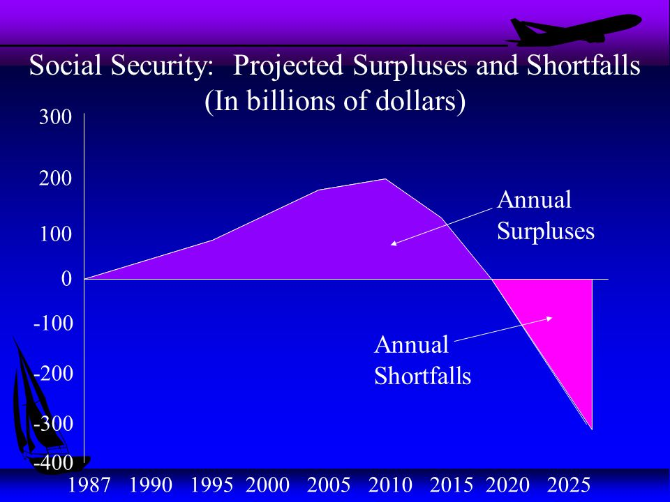 Social Security: Projected Surpluses and Shortfalls (In billions of dollars) 0 -100 200 300 100 -200 -300 -400 1987 1990 1995 2000 2005 2010 2015 2020 2025 Annual Surpluses Annual Shortfalls
