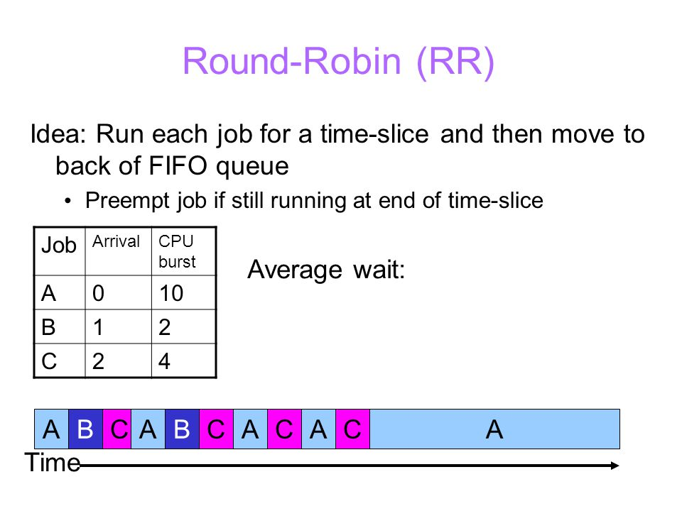 Round-Robin (RR) Idea: Run each job for a time-slice and then move to back of FIFO queue Preempt job if still running at end of time-slice Job ArrivalCPU burst A010 B12 C24 ABCABCACACA Average wait: Time