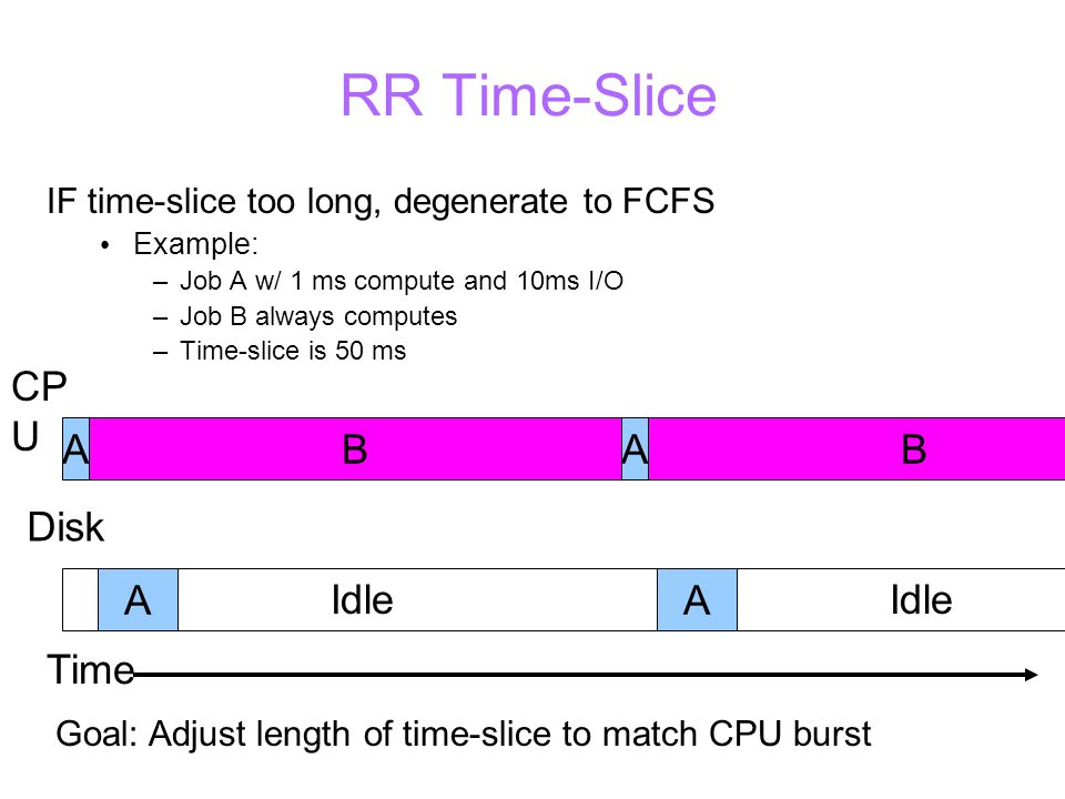 RR Time-Slice IF time-slice too long, degenerate to FCFS Example: –Job A w/ 1 ms compute and 10ms I/O –Job B always computes –Time-slice is 50 ms BABA CP U Disk A Idle A Goal: Adjust length of time-slice to match CPU burst Time