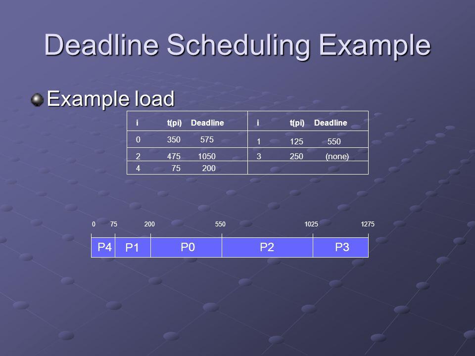 Deadline Scheduling Example Example load i t(pi) Deadline 0 350 575 2 475 1050 4 75 200 1 125 550 3 250 (none) 0 75 200 550 1025 1275 P4 P1 P0 P2 P3