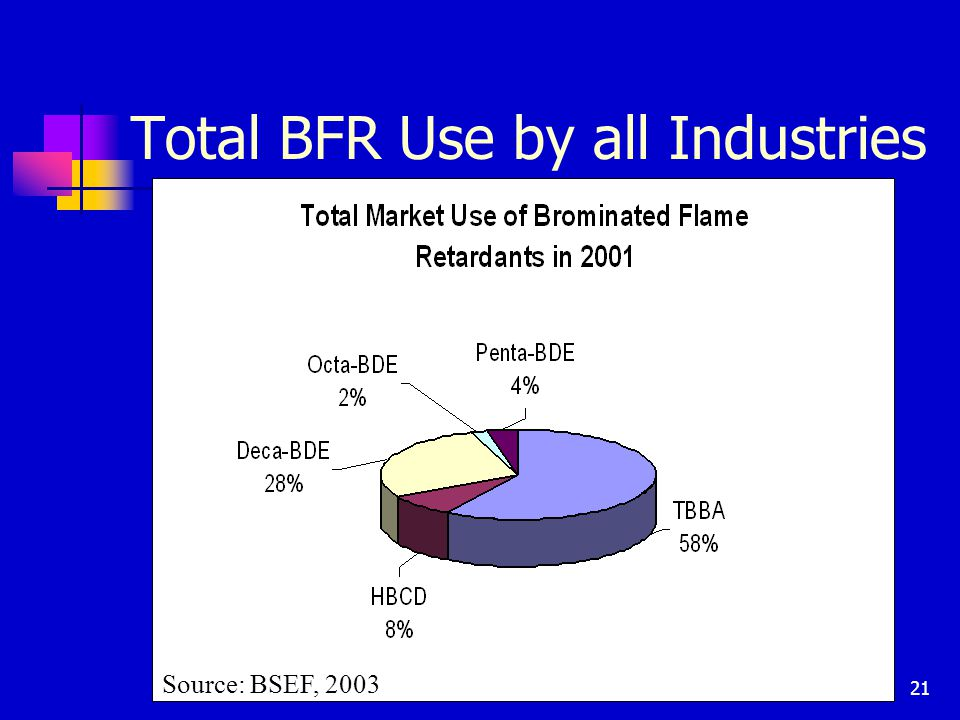 21 Total BFR Use by all Industries Source: BSEF, 2003