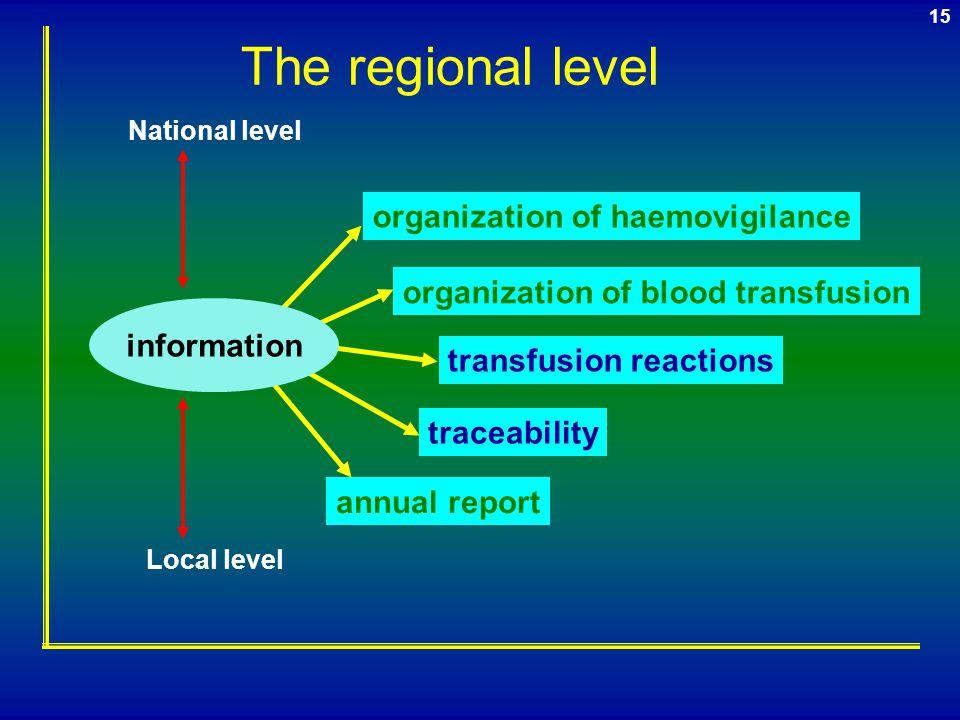 14 training traceability transfusion reactions transfusion procedures organization of transfusion The local transfusion safety and hemovigilance commi