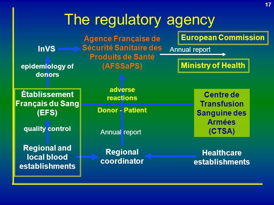 16 The national level  Hemovigilance unit – Afssaps  Hemovigilance unit – EFS  Hemovigilance unit - LFB  National Health Surveillance Institute -