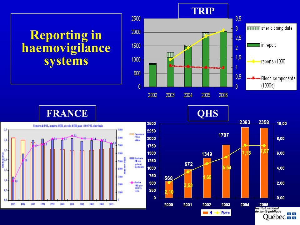 46. FranceSingaporeNetherlandsCanadaQuébec/ Canada Hemovigilance TRIPTTISSQHS 19942002 2000 Confidential AnonymousConfidential MandatoryVoluntary Non-