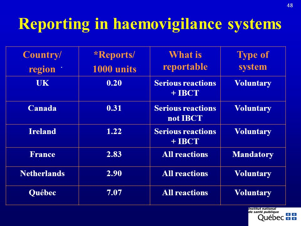 Reporting in haemovigilance systems FRANCEQHS TRIP