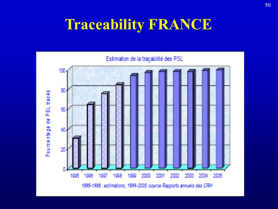 49 Data utilization Setting priorities for transfusion safety Evaluation of implementation of preventive measures France: –Traceability –ABO mistransf