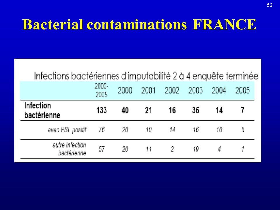 51 ABO mistransfusions FRANCE