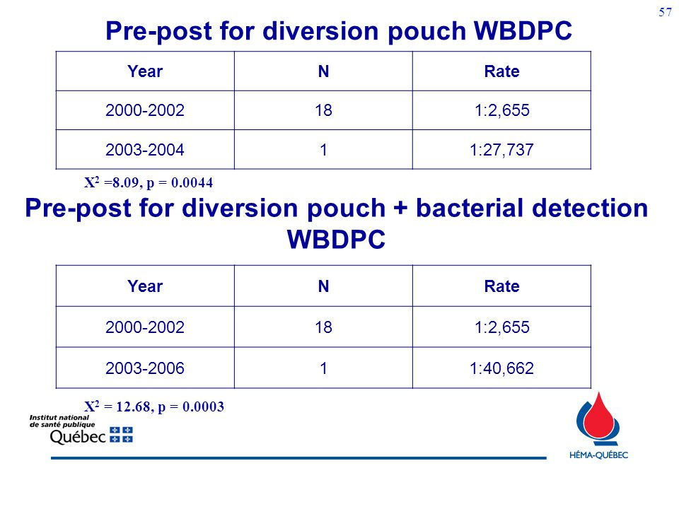 56 Frequencies and Ratios/100,000 BC - Platelet pools NRate Diversion pouch * Bacterial detection