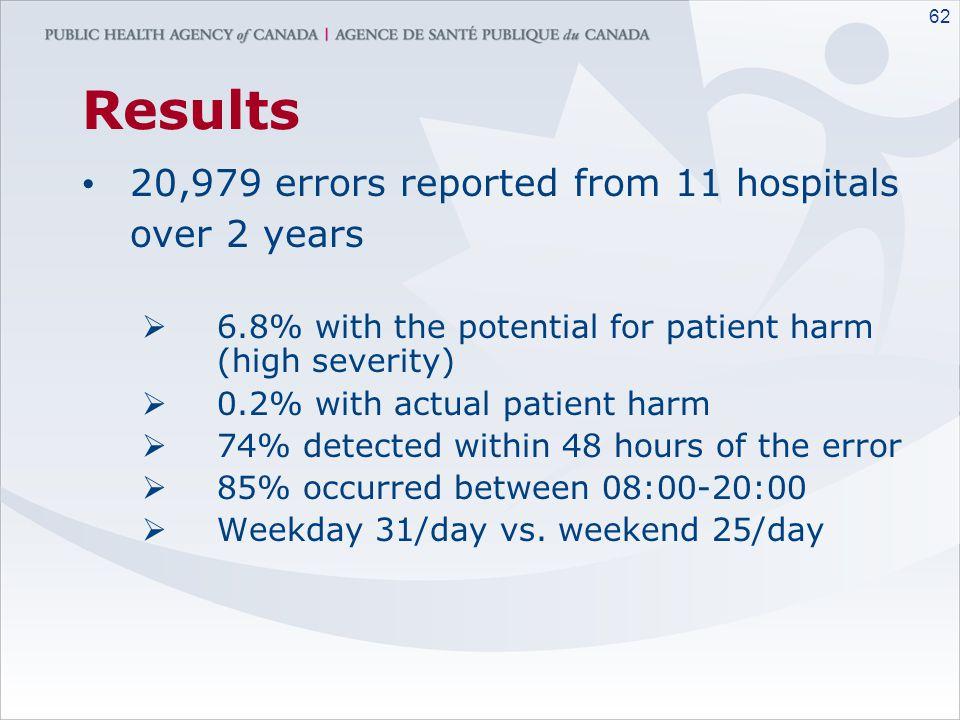 61 Results Classification of hospital size by RBC Utilization SizeRBC Utilization per year No. Small<2,000 RBC transfusions/year3 Medium2,000 – 10,000