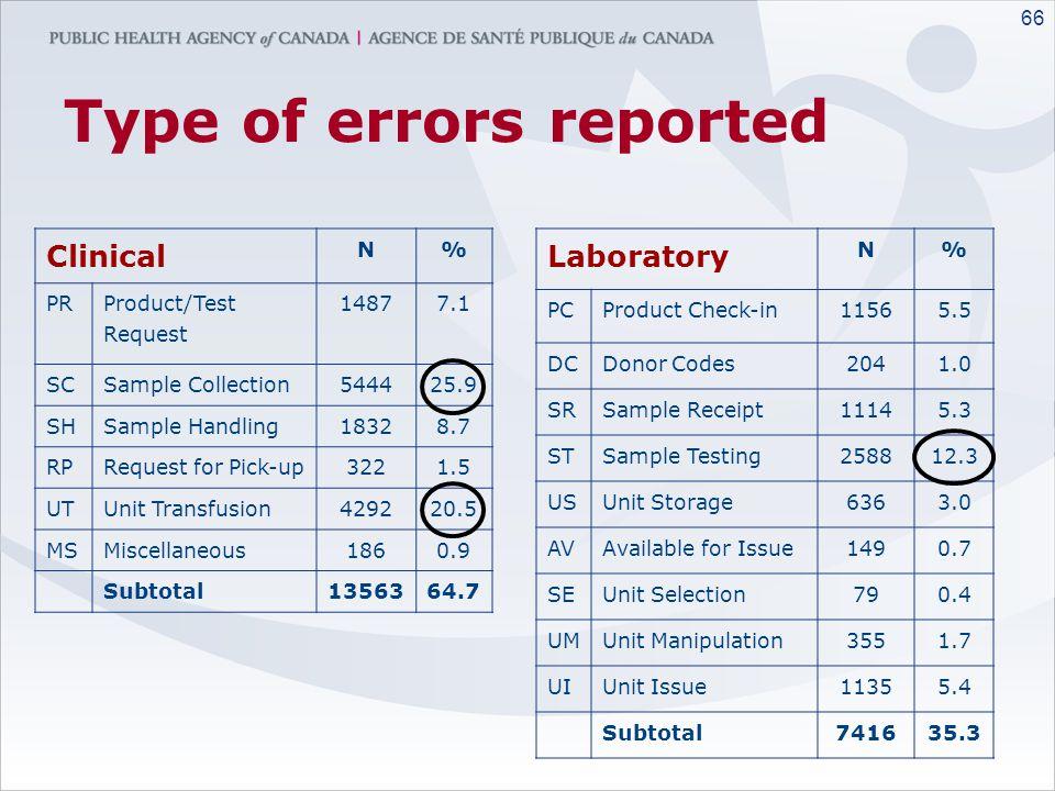 65 Person Involved in Error Job DescriptionN% Nurse997247.6 Technologist757236.2 MD214910.3 Clerk2941.4 Lab Assistant2831.4 Supplier1970.9 Supervisor3