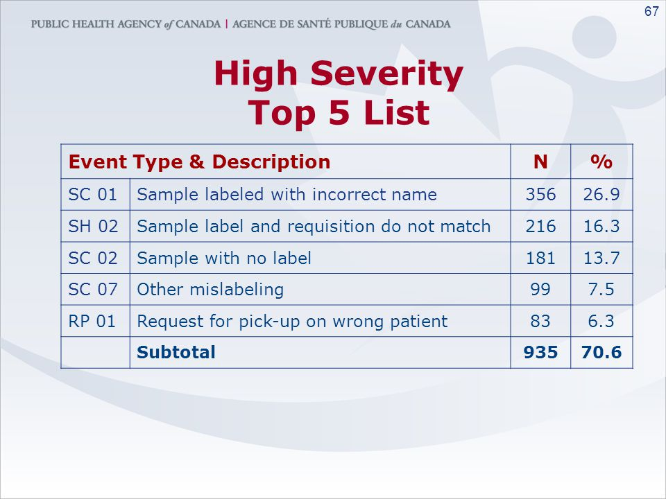 66 Type of errors reported Clinical N% PR Product/Test Request 14877.1 SCSample Collection544425.9 SHSample Handling18328.7 RPRequest for Pick-up3221.