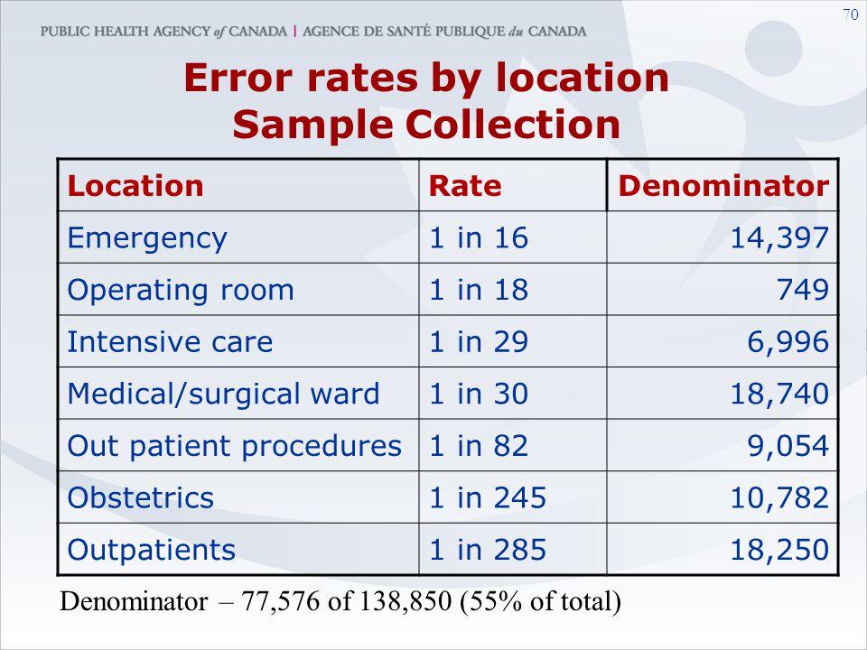 69 Rates for Sample Collection Errors 1:776 1:1615 1:12,623 1:2170 1:170 1:277 1:171 1:2620 1:1129 SC 01 SC 02 SC 03 SC 04 SC 06 SC 07 SC 08 SC 10 SC
