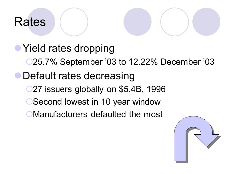 Rates Yield rates dropping  25.7% September '03 to 12.22% December '03 Default rates decreasing  27 issuers globally on $5.4B, 1996  Second lowest in 10 year window  Manufacturers defaulted the most