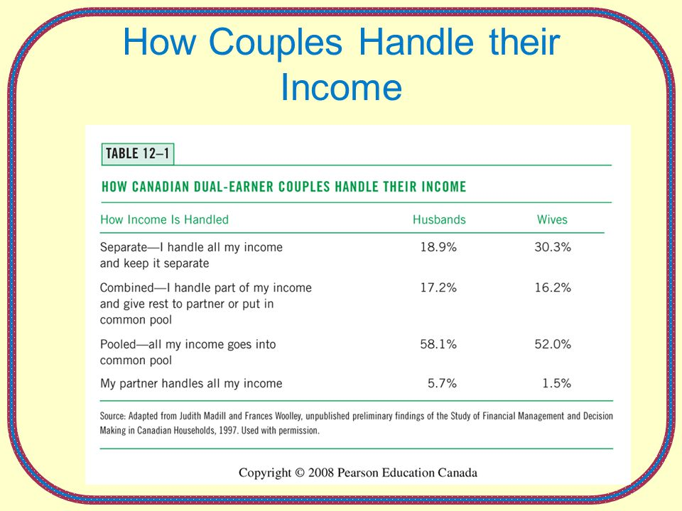 Copyright 2008 Pearson Education Canada 12-19 How Couples Handle their Income