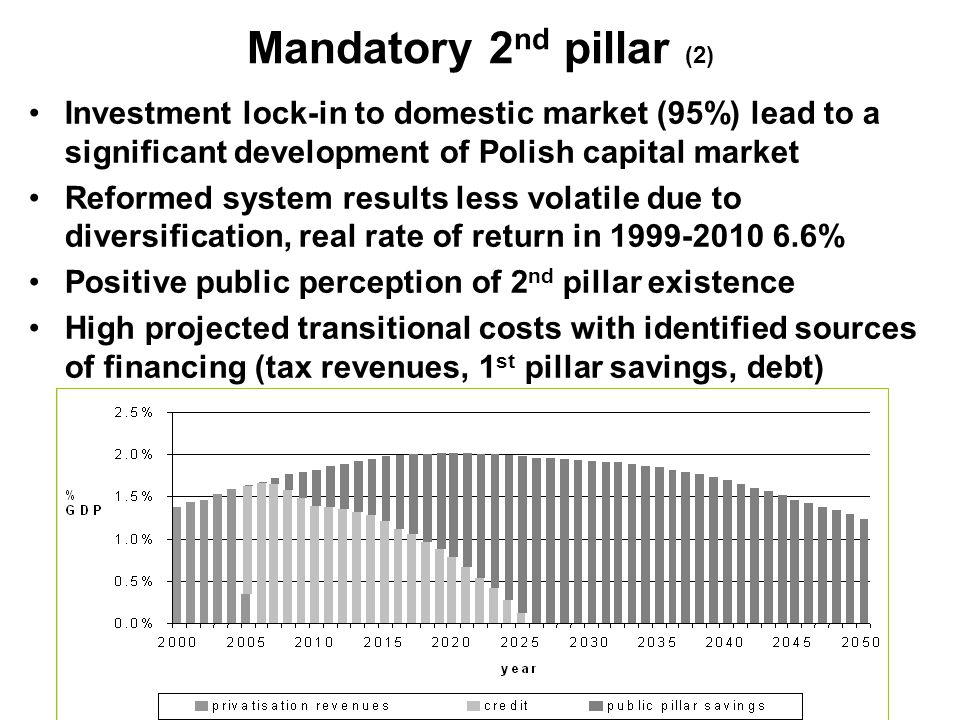 Mandatory 2 nd pillar (2) Investment lock-in to domestic market (95%) lead to a significant development of Polish capital market Reformed system results less volatile due to diversification, real rate of return in 1999-2010 6.6% Positive public perception of 2 nd pillar existence High projected transitional costs with identified sources of financing (tax revenues, 1 st pillar savings, debt)