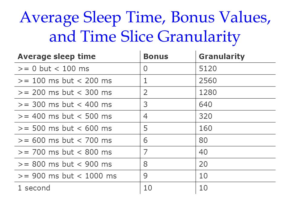 Average Sleep Time, Bonus Values, and Time Slice Granularity Average sleep timeBonusGranularity >= 0 but < 100 ms05120 >= 100 ms but < 200 ms12560 >=